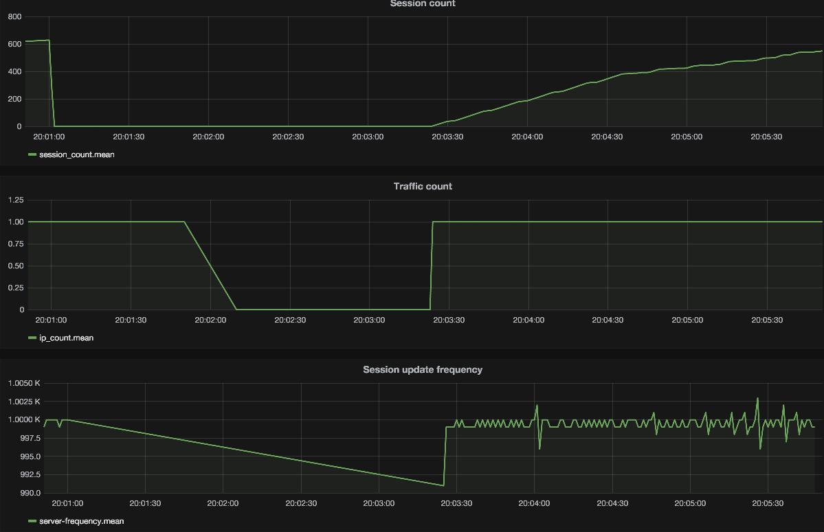 Performance testing with InfluxDB + Grafana + Telegraf, Part