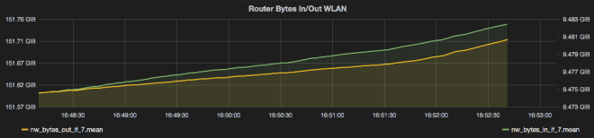 bandwidth_overload