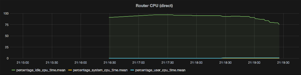 SNMP monitoring my ASUS RT-N66U for performance testing