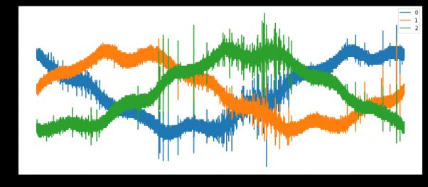 signal plot