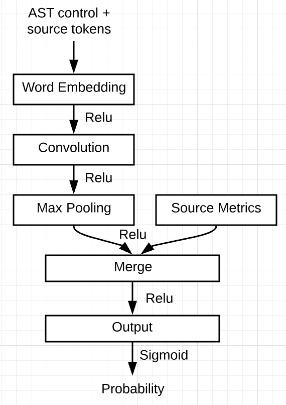 Metrics based model