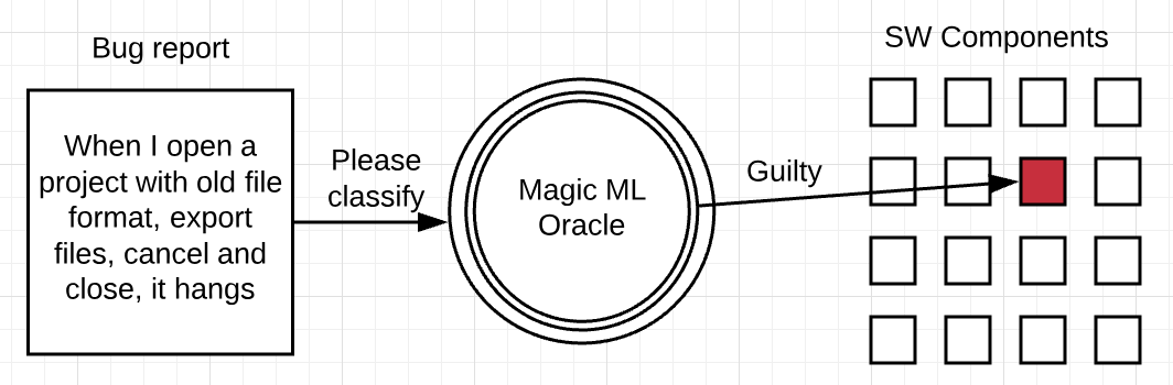 Localization Oracle