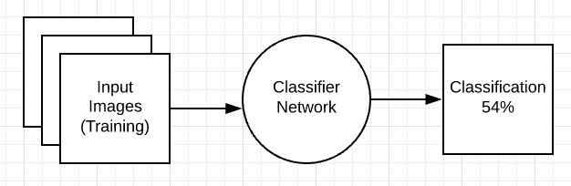 Classifier base