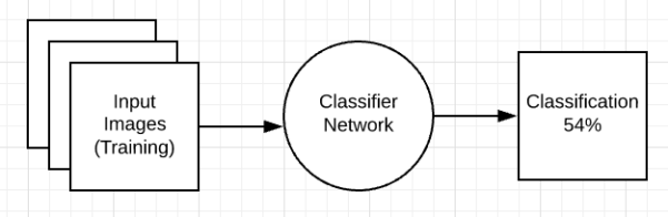 Classifier base