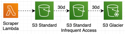 s3 lifecycle