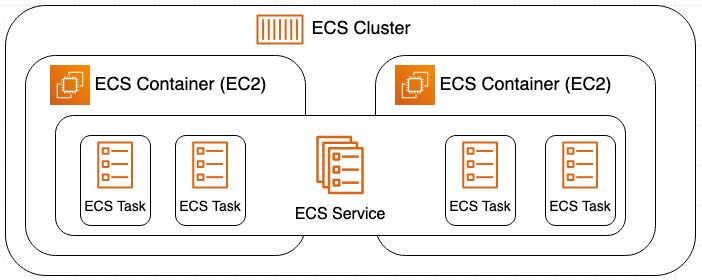 ECS Docker Components